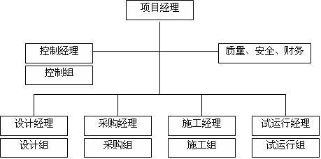 对项目部主要管理人员(项目经理,控制经理,设计经理,采购经理,施工